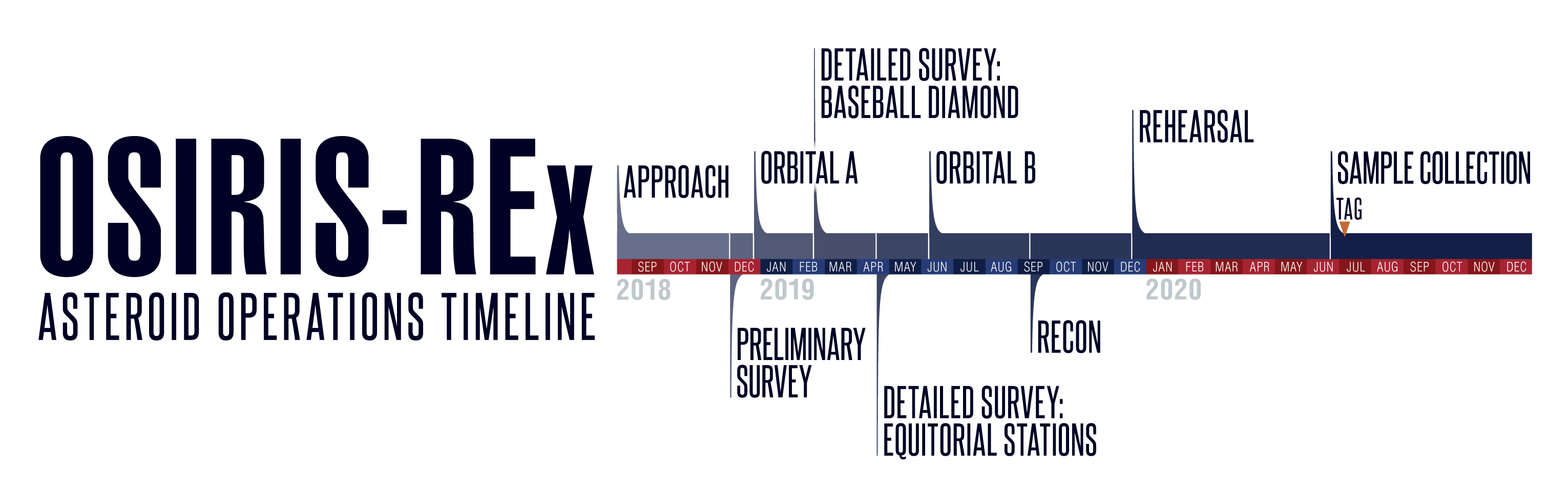 Asteroid Operations Timeline